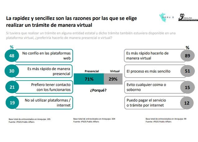 Arequipa digitalización
