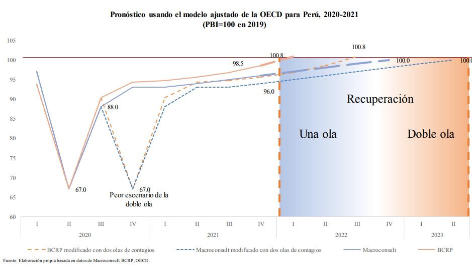 Estudio economía Perú