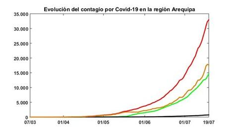 Evolución de Coronavirus en Arequipa