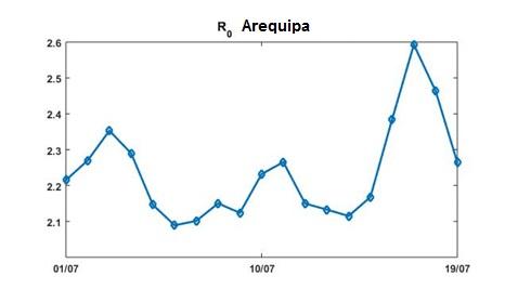 Factor Ro Arequipa Julio