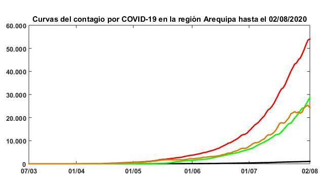 Curvas de Arequipa todas inicio de agosto