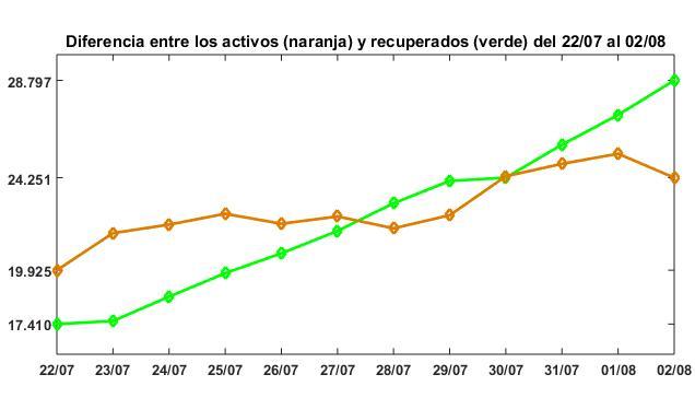 Curvas de recuperados y activos Arequipa