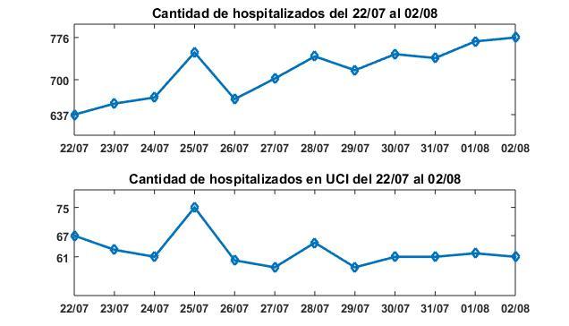 UCI y hospitalizados