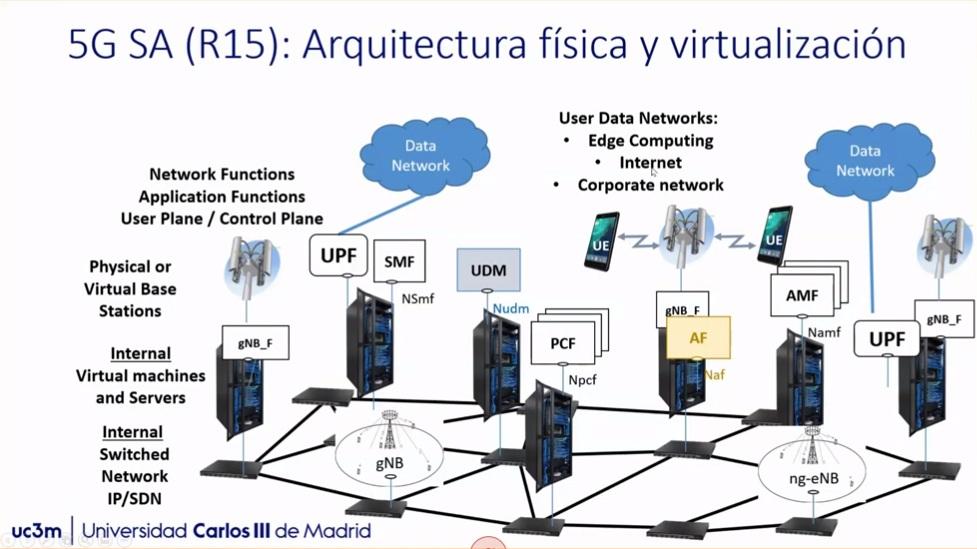 5G Infraestructura