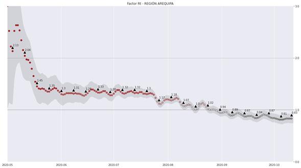 Figura 1. Factor Rt desde 01 mayo hasta 11 de octubre para la Región Arequipa obtenido a partir de los datos de Geresa