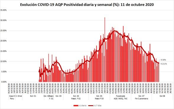 Figura 2 Positividad diaria y semanal de las pruebas COVID en Arequipa