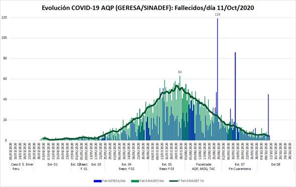 Figura 4. Fallecidos según reporte Geresa azul y según Sinadef relacionado a COVID 19 en verde incluyendo promedio 7 días