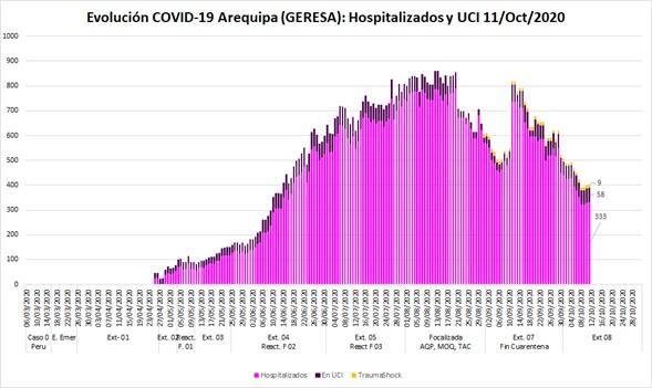 Figura 6. Cantidad de hospitalizados hospitalizados en UCI y en trauma shock.