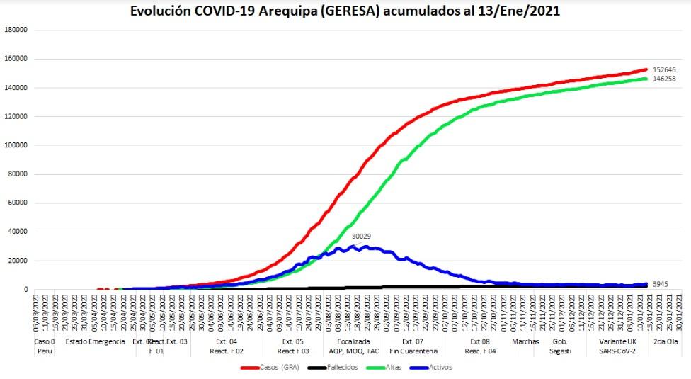 Curvas Arequipa Acumulados recuperados activos y fallecidos al 13 de enero